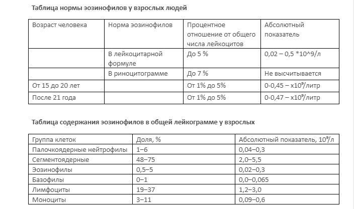 Таблица содержания эозинофилов в общей лейкограмме у взрослых