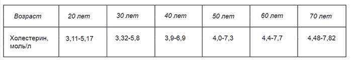 Норма холестерина у женщин по возрасту таблица